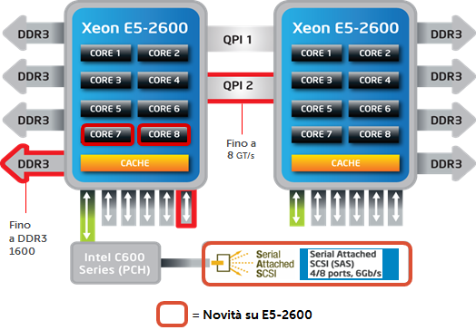 Intel_Xeon_E5